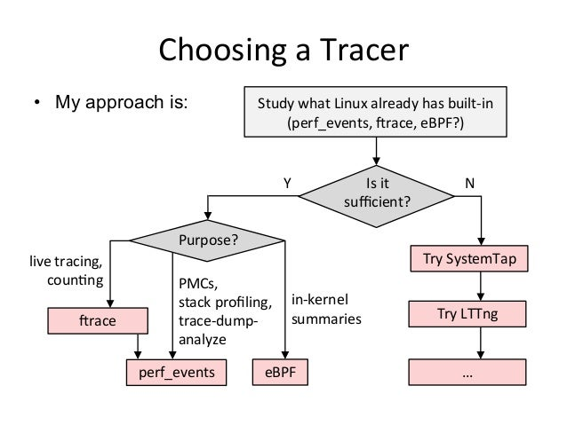 Choosing	   a	   Tracer	    •  My approach is: Study	   what	   Linux	   already	   has	   built-­‐in	    (perf_events,	  ...