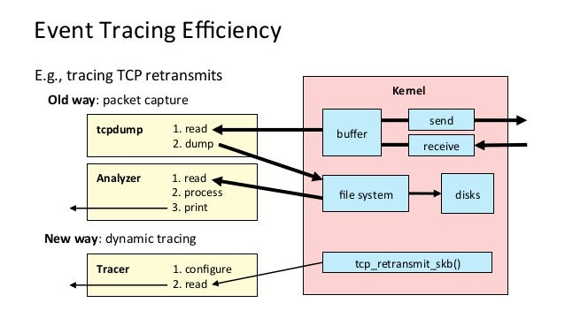 ALinuxTracingTimeline - 1990's:Sta?ctracers,prototypedynamictracers - 2000:LTT+DProbes(dynamictracing;no...