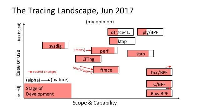 Pre-BPF:LinuxPerfAnalysisin60s 1. uptime 2. dmesg -T | tail 3. vmstat 1 4. mpstat -P ALL 1 5. pidstat 1 6....