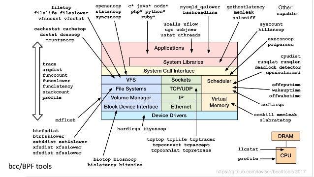 Enhanced BPF is in Linux