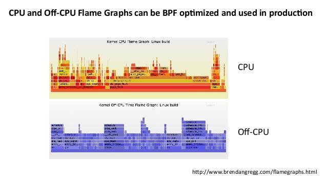 Advancedoff-CPUanalysis:BPFcanmergetheblockingstackwiththewaker stackin-kernel Wakertask Wakerstack Block...