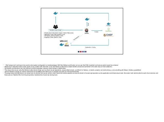 Orchestration Application + Config Build Jenkins Publish Cookbook (sbg_myapp) •Infrastructure Code (Chef, Inspec, Custom R...