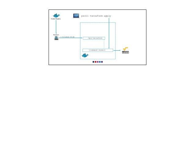pscli terraform apply /opt/terraform Terraform --volumes-from Docker Registry {command runner}