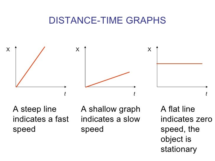 DISTANCE-TIME GRAPHS X t X t X t A steep line indicates a fast speed A shallow graph indicates a slow speed A flat line   ...