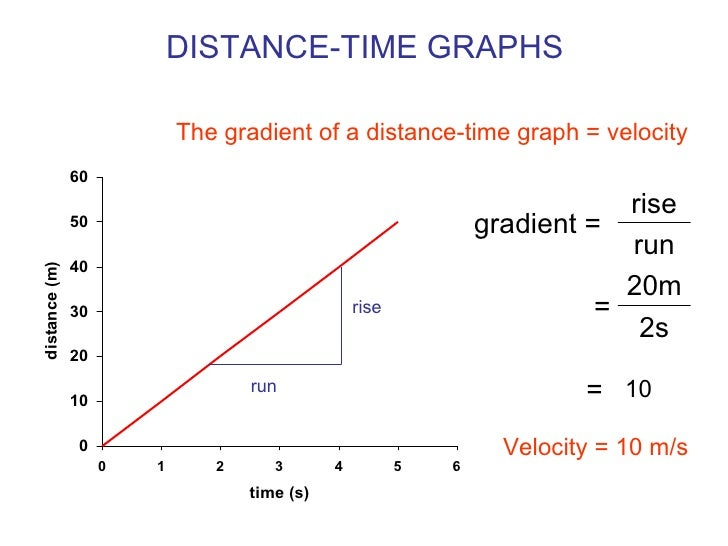 Velocity graphs distance time graphs ccuart Image collections