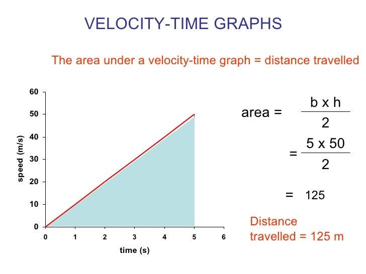Velocity Graphs