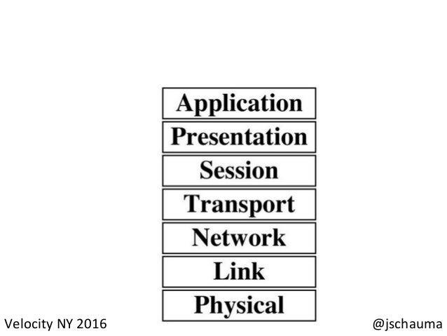 ServerUserless  Systems   @jschauma  Velocity  NY  2016