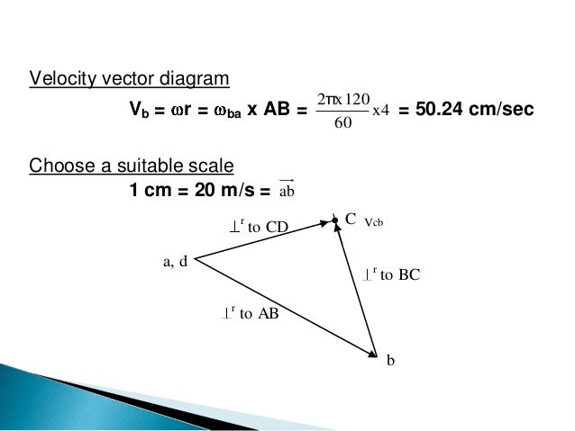 Velocity of mechasnismbygraphical velocity vector diagram ccuart Image collections