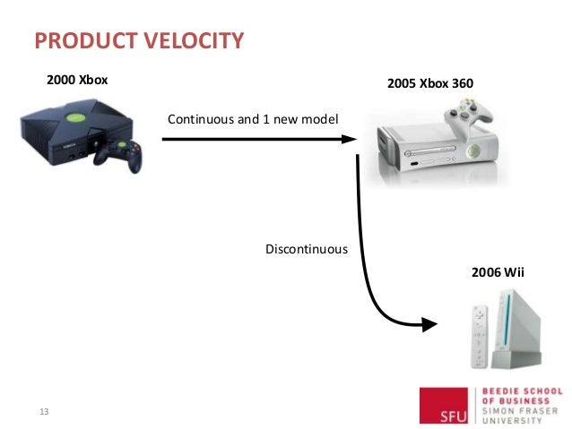 PRODUCT VELOCITY 13 2000 Xbox 2005 Xbox 360 Continuous and 1 new model 2006 Wii Discontinuous