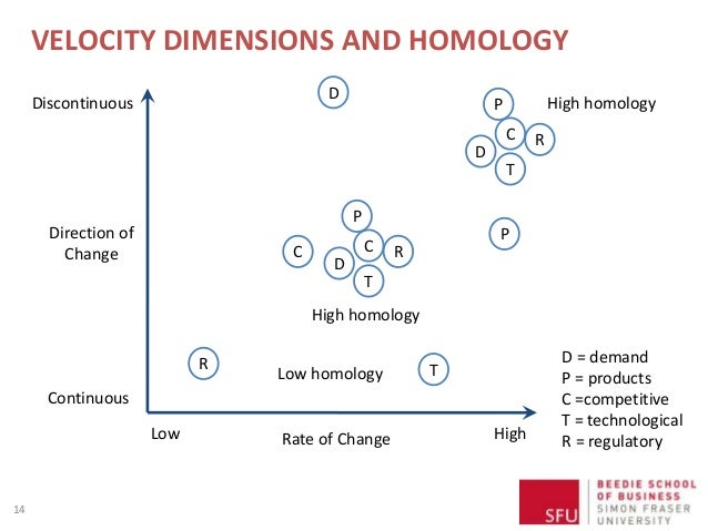 VELOCITY DIMENSIONS AND HOMOLOGY 14 Direction of Change Discontinuous Continuous Rate of ChangeLow High D = demand P = pro...