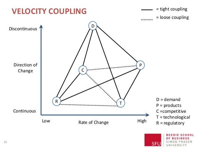 VELOCITY COUPLING 15 Direction of Change Discontinuous Continuous Rate of ChangeLow High D = demand P = products C =compet...
