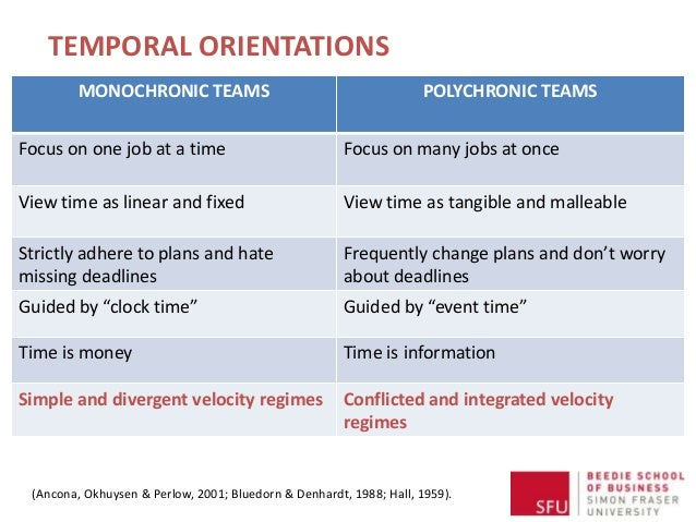 TEMPORAL ORIENTATIONS MONOCHRONIC TEAMS POLYCHRONIC TEAMS Focus on one job at a time Focus on many jobs at once View time ...