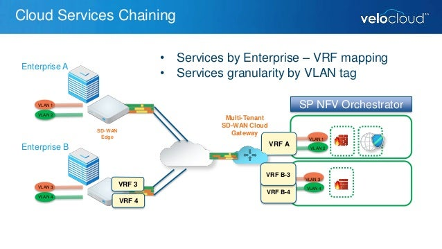 Maximizing Sd Wan Architecture With Service Chaining
