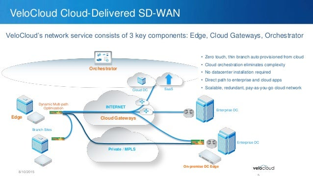 Sd Wan For Public Amp Private Clouds Velocloud