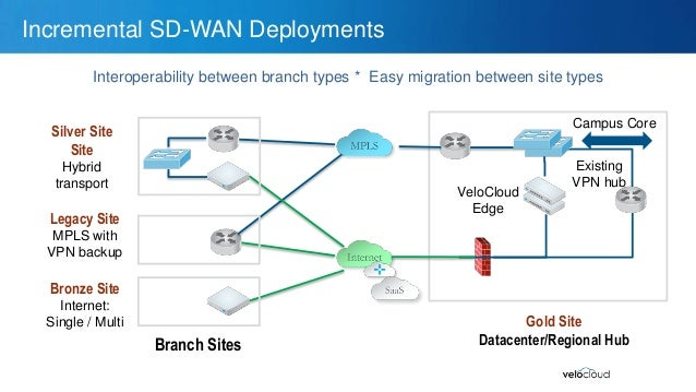 Sdwan For Public Private Clouds Velocloud furthermore Visio Stencils additionally Old Types Of Electrical Wiring In Houses besides Earthing Systems together with 6433516. on types of network circuits
