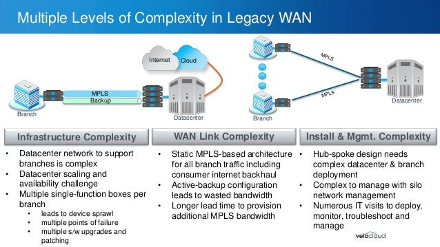 Amplify Hybrid WAN ROI with SD-WAN - VeloCloud