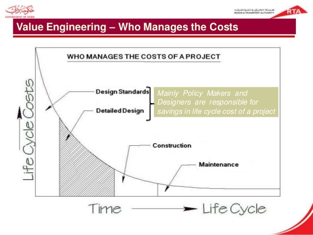 Construction project life cycle diagram construction for Value engineered