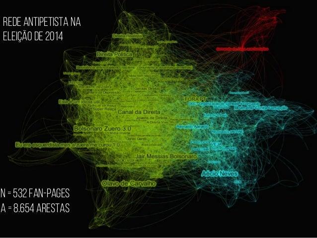 N = 532 fan-pages A = 8.654 arestas Rede antipetista na eleição de 2014