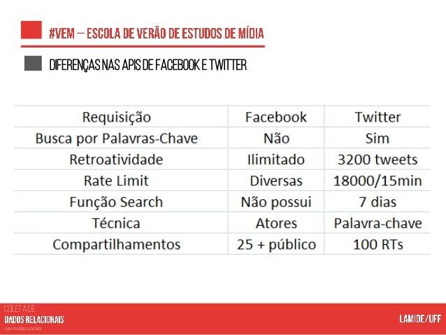 COLETA DE nas mídias sociais Afunçãosearch Notação: /search ? type= {user, page, event, group, place} & q= {palavra+chave}...