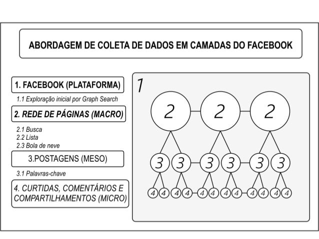 COLETA DE nas mídias sociais c Prática de mapeamento de fan-pages
