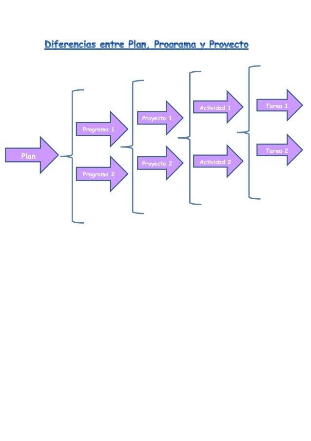 Plan Proyecto 1 Proyecto 2 Tarea 1 Tarea 2 Actividad 1 Programa 1 Programa 2 Actividad 2