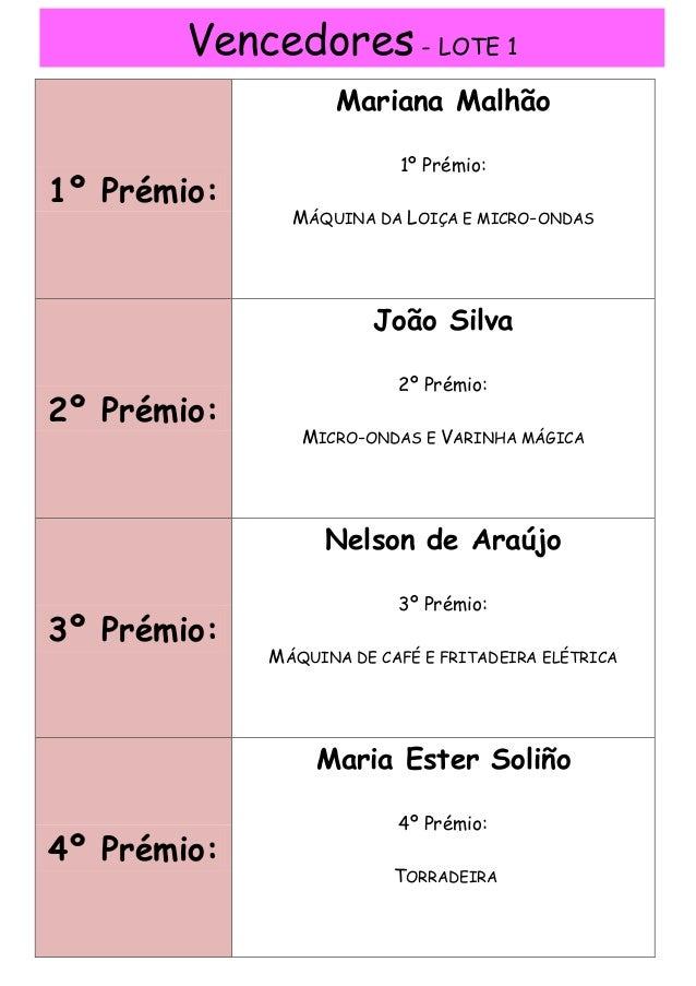 Vencedores - LOTE 1 1º Prémio: Mariana Malhão 1º Prémio: MÁQUINA DA LOIÇA E MICRO-ONDAS 2º Prémio: João Silva 2º Prémio: M...