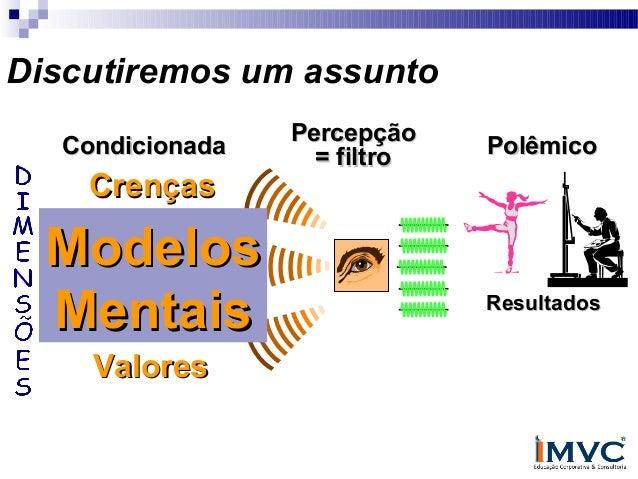 Discutiremos um assunto Condicionada  Crenças  Modelos Modelos Mentais Mentais Valores  Percepção = filtro  Polêmico  Resu...