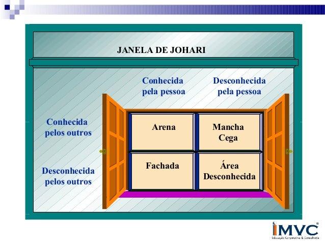 JANELA DE JOHARI Conhecida pela pessoa Conhecida pelos outros  Desconhecida pelos outros  Desconhecida pela pessoa  Arena ...