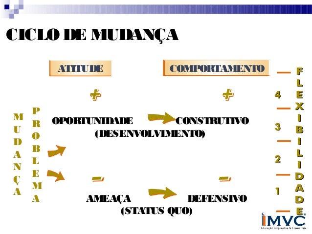 CICLO DE MUDANÇA ATITUDE  M U D A N Ç A  COMPORTAMENTO  P CONSTRUTIVO R OPORTUNIDADE (DESENVOLVIMENTO) O B L E M AMEAÇA DE...