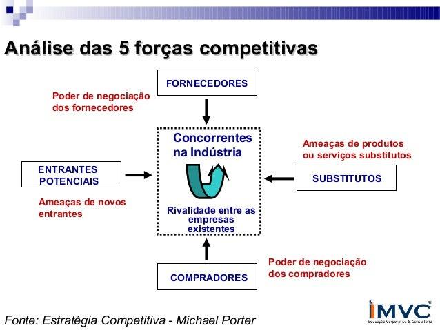 Análise das 5 forças competitivas FORNECEDORES Poder de negociação dos fornecedores  Concorrentes na Indústria ENTRANTES P...