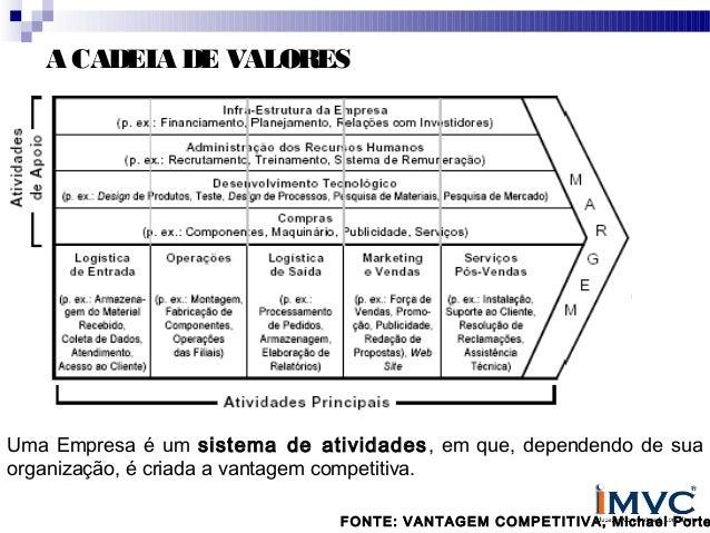A CADEIA DE VALORES  Uma Empresa é um sistema de atividades , em que, dependendo de sua organização, é criada a vantagem c...