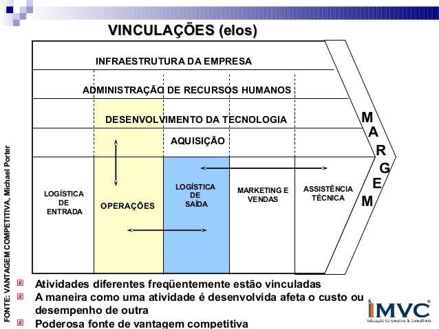 VINCULAÇÕES (elos) INFRAESTRUTURA DA EMPRESA ADMINISTRAÇÃO DE RECURSOS HUMANOS  FONTE: VANTAGEM COMPETITIVA, Michael Porte...