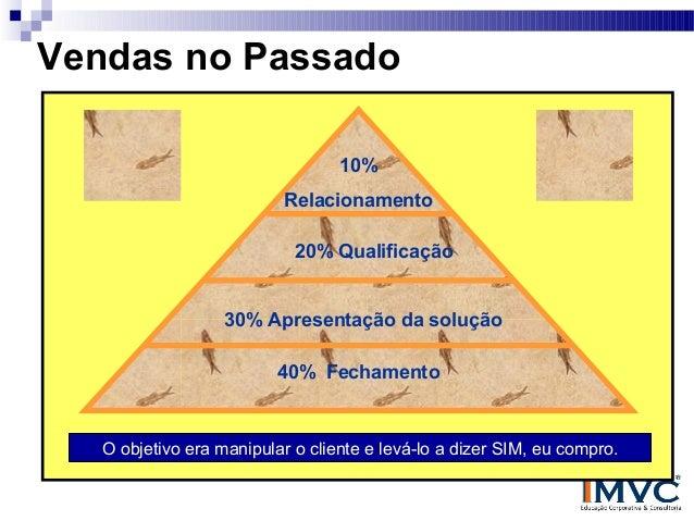 Vendas no Passado 10% Relacionamento 20% Qualificação 30% Apresentação da solução 40% Fechamento  O objetivo era manipular...