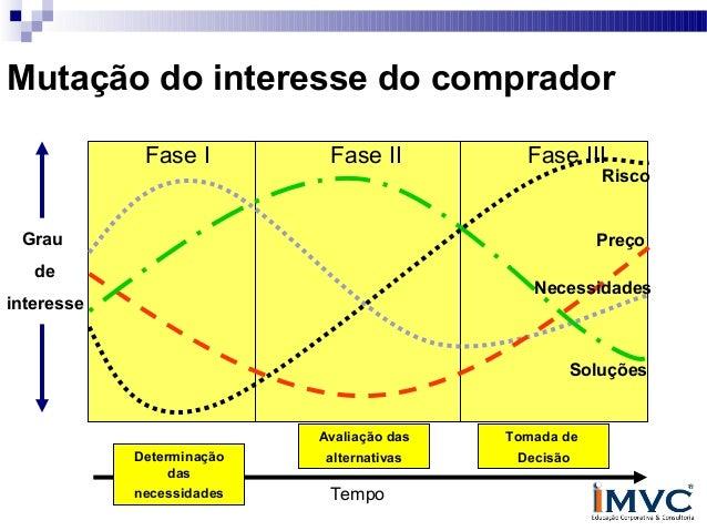 Mutação do interesse do comprador Fase I  Fase II  Fase III  Risco  Grau  Preço  de  Necessidades  interesse  Soluções  Av...