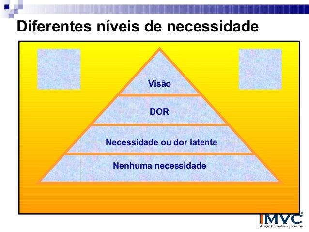Diferentes níveis de necessidade  Visão DOR Necessidade ou dor latente Nenhuma necessidade