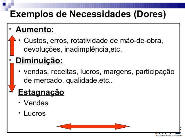 Exemplos de Necessidades (Dores) •  Aumento: •  •  Diminuição: •  •  Custos, erros, rotatividade de mão-de-obra, devoluçõe...