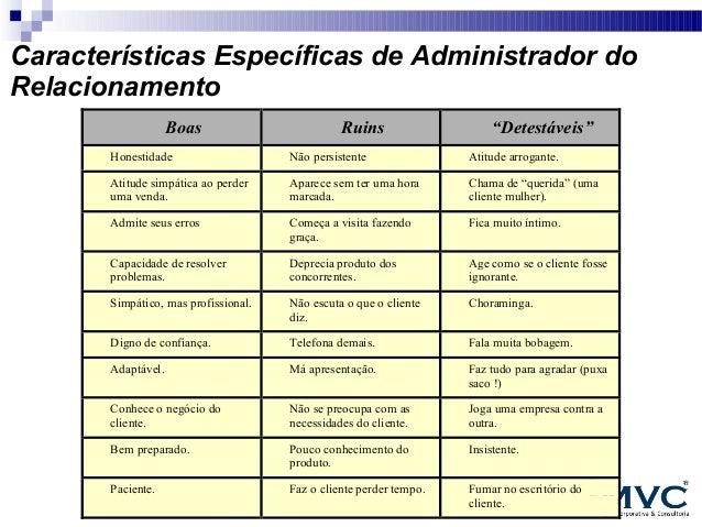 """Características Específicas de Administrador do Relacionamento Boas  Ruins  """"Detestáveis""""  Honestidade  Não persistente  A..."""