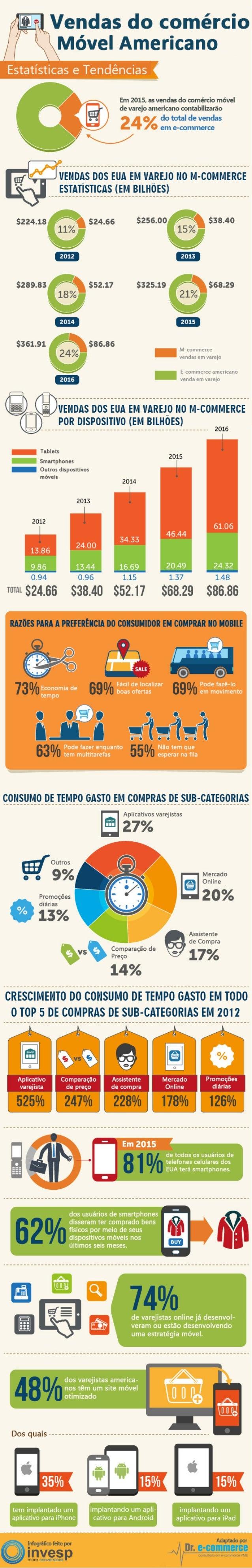 Vendas do comércio móvel americano - Dr. e-commerce