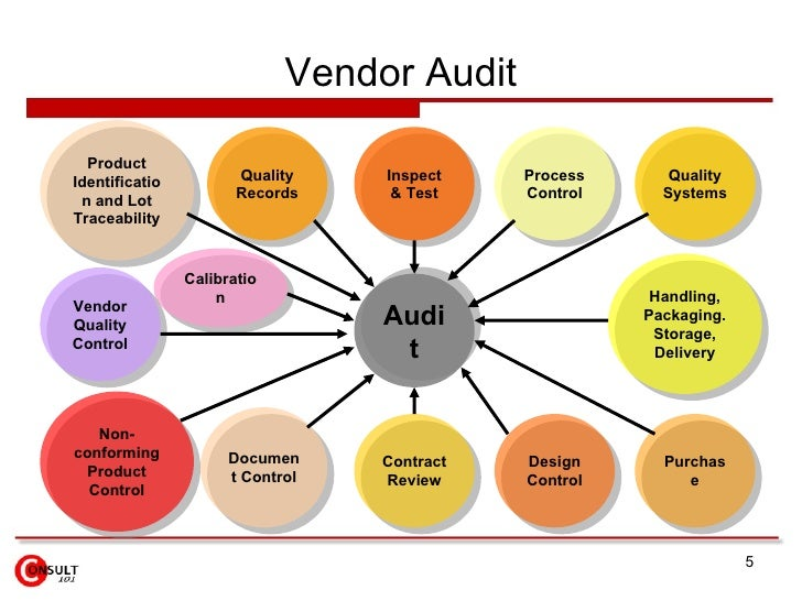 Vendor audits for Supplier audit plan template