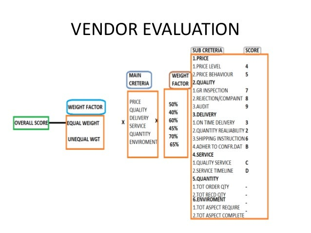 Sap Mm Vendor Evaluation