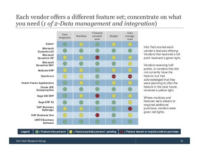 erp vendor comparison Best erp software: erp (enterprise resource planning) software helps companies to use integrated solutions to manage their business and automate the back office functions of units such as it, services, and hr the software integrates the operational functions of manufacturing, development, product planning, marketing, and sales.