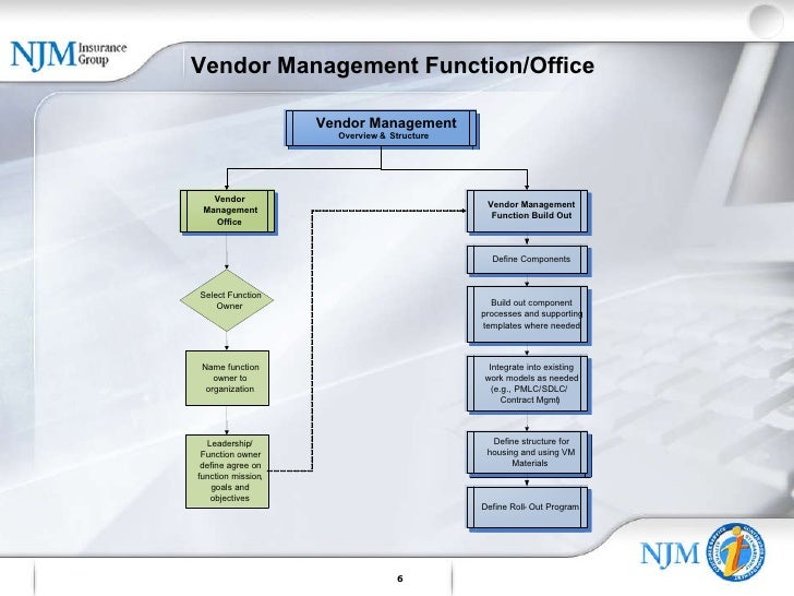 vendor-management-6-728.jpg?cb=1268041197