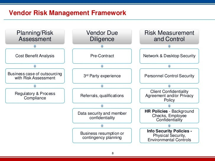 Vendor risk management for Outsourcing risk assessment template