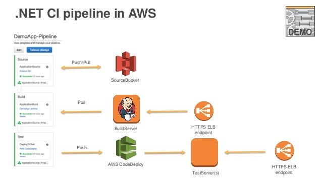 AWS re:Invent 2016: Deploying and Managing  NET Pipelines