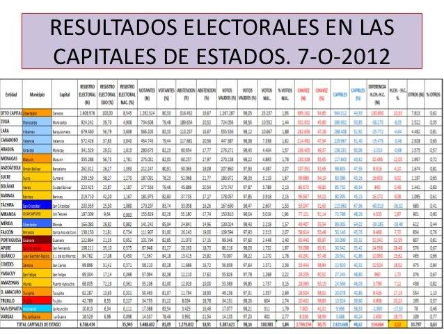 RESULTADOS ELECTORALES EN LASCAPITALES DE ESTADOS. 7-O-2012