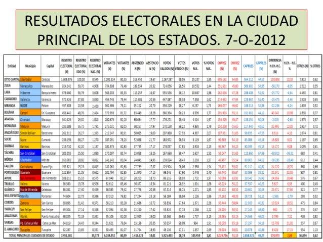RESULTADOS ELECTORALES EN LA CIUDAD PRINCIPAL DE LOS ESTADOS. 7-O-2012