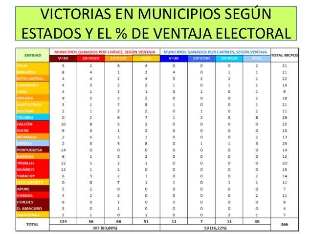 VICTORIAS EN MUNICIPIOS SEGÚNESTADOS Y EL % DE VENTAJA ELECTORAL