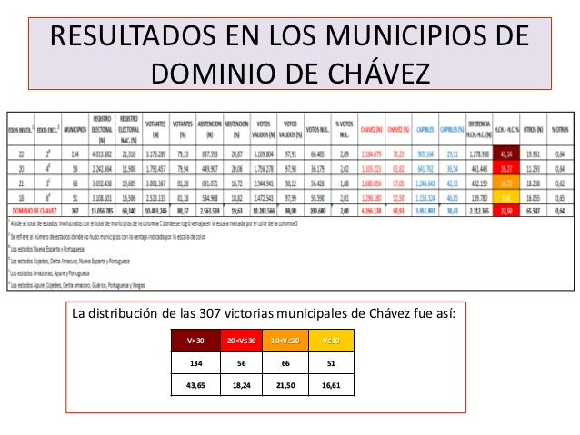 RESULTADOS EN LOS MUNICIPIOS DE      DOMINIO DE CHÁVEZ La distribución de las 307 victorias municipales de Chávez fue así:...