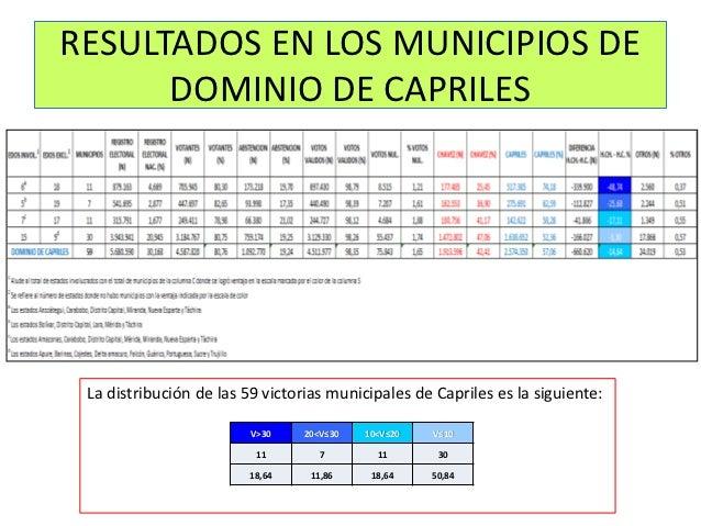 RESULTADOS EN LOS MUNICIPIOS DE      DOMINIO DE CAPRILES La distribución de las 59 victorias municipales de Capriles es la...