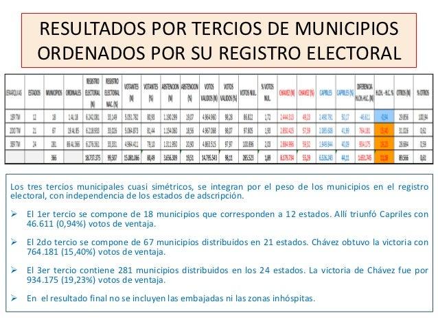RESULTADOS POR TERCIOS DE MUNICIPIOS      ORDENADOS POR SU REGISTRO ELECTORALLos tres tercios municipales cuasi simétricos...